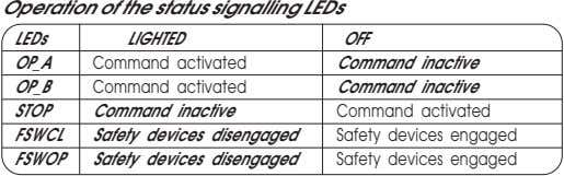 Operation of the status signalling LEDs LEDs LIGHTED OFF OP_A Command activated Command inactive OP_B