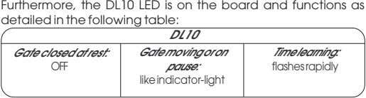 Furthermore, the DL10 LED is on the board and functions as detailed in the following