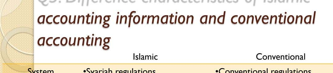 accounting information and conventional accounting Islamic Conventional