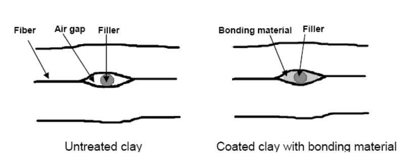 cross-linking agents or stearates. ( 5 - 9 ) . Fig. 3 – Coatd filler (