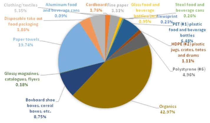organic is the largest composition of landfill stream. Figure 3: Waste Composition of Landfill Stream 4.2.2.