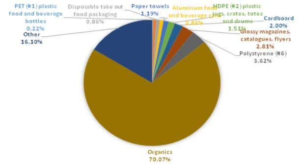 waste contributor is organic at 70.07%. The Figure 11 shows the composition of landfill stream from
