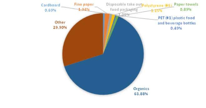 shows the composition of landfill stream from cafeteria WGA. Figure 16: Waste Composition in Cafeteria 4.3.12.