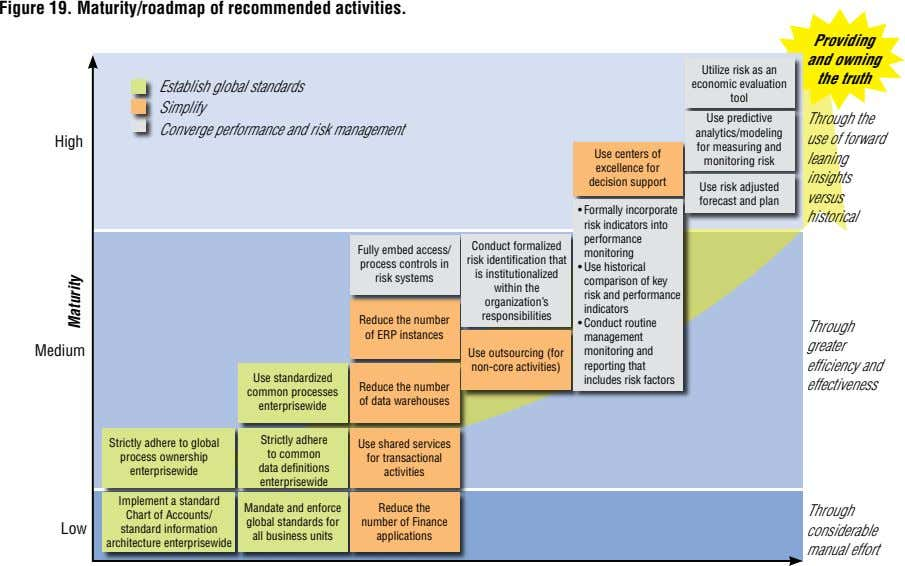 Figure 19. Maturity/roadmap of recommended activities. Providing and owning the truth Establish global standards Utilize risk