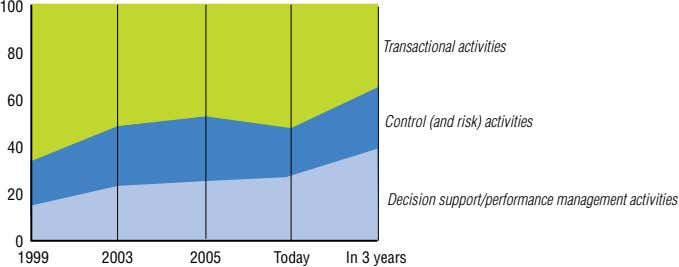 100 Transactional activities 80 60 Control (and risk) activities 40 20 Decision support/performance management activities 0