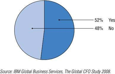 52% Yes 48% No Source: IBM Global Business Services, The Global CFO Study 008.
