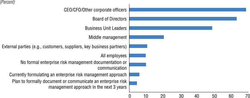 (Percent) CEO/CFO/Other corporate officers Board of Directors Business Unit Leaders Middle management External parties (e.g., customers,