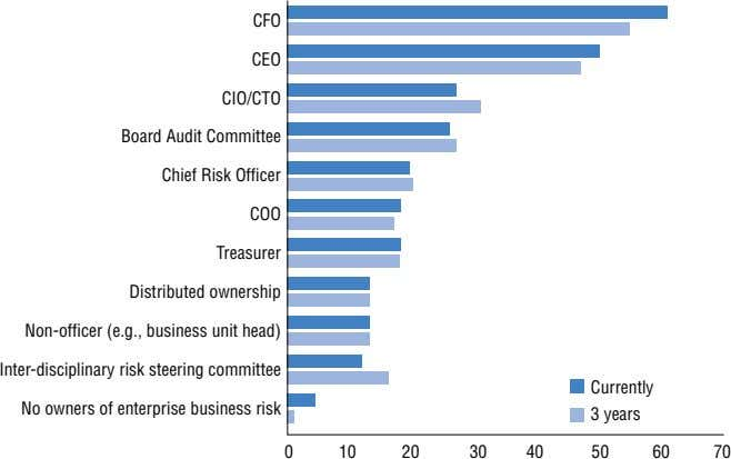 CFO CEO CIO/CTO Board Audit Committee Chief Risk Officer COO Treasurer Distributed ownership Non-officer (e.g., business