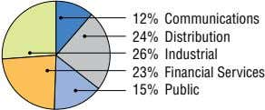 12% Communications 24% Distribution 26% Industrial 23% Financial Services 15% Public