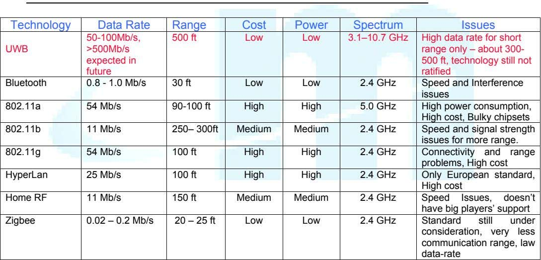 Technology Data Rate Range Cost Power Spectrum Issues 50-100Mb/s, 500 ft Low Low 3.1–10.7 GHz
