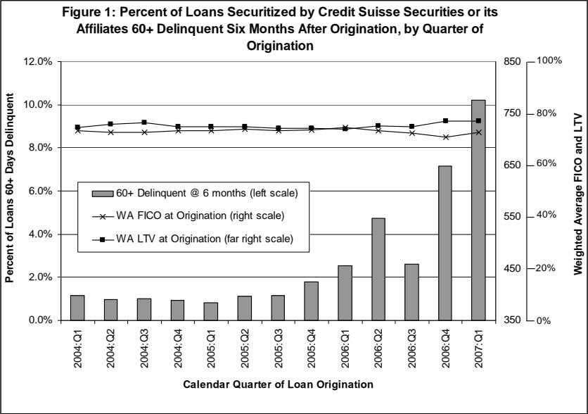 Figure 1: Percent of Loans Securitized by Credit Suisse Securities or its Affiliates 60+ Delinquent