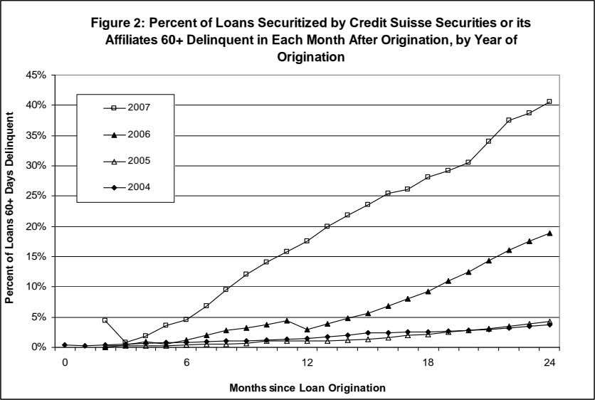 Figure 2: Percent of Loans Securitized by Credit Suisse Securities or its Affiliates 60+ Delinquent