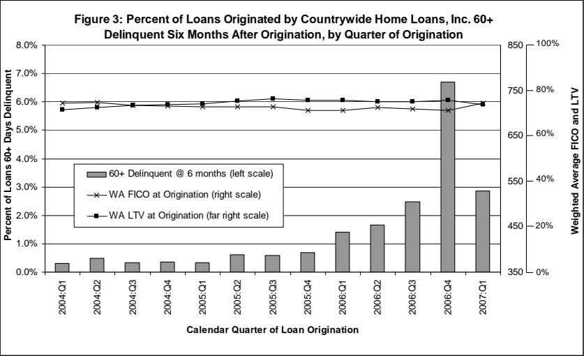 Figure 3: Percent of Loans Originated by Countrywide Home Loans, Inc. 60+ Delinquent Six Months