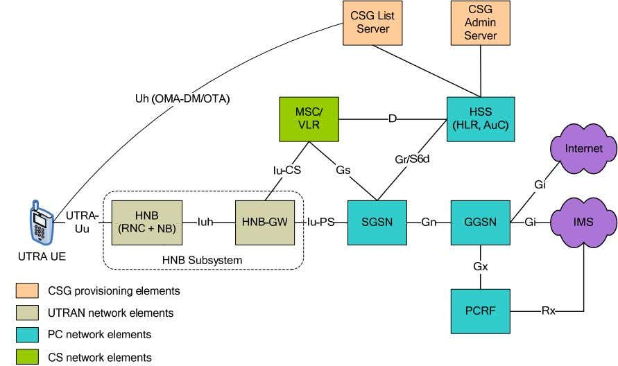 HNB architecture including the CSG provisioning elements. Figure 4-1: UTRAN network architecture for CSG provisioning