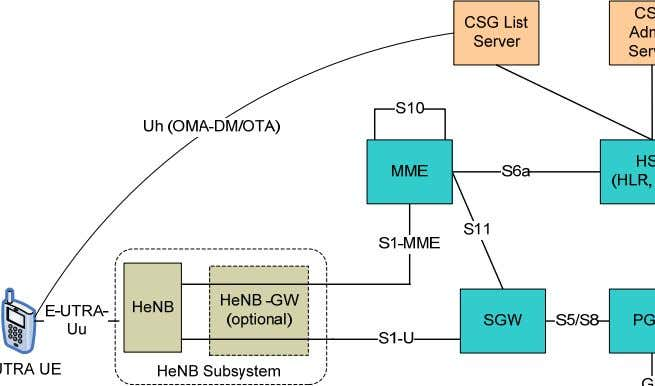 HeNB architecture including the CSG provisioning elements. Figure 4-2: E-UTRAN network architecture for CSG