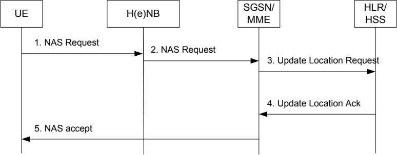 SGSN/ HLR/ UE H(e)NB MME HSS 1. NAS Request 2. NAS Request 3. Update Location