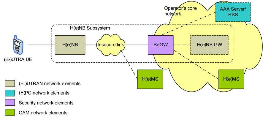 the (E-)UTRAN security network architecture for H(e)NBs. Figure 9-1: (E-)UTRAN security network architecture for