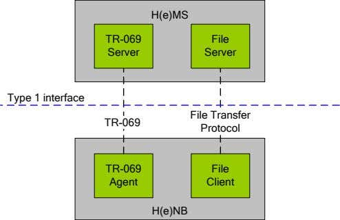 H(e)MS TR-069 File Server Server Type 1 interface File Transfer TR-069 Protocol TR-069 File Agent
