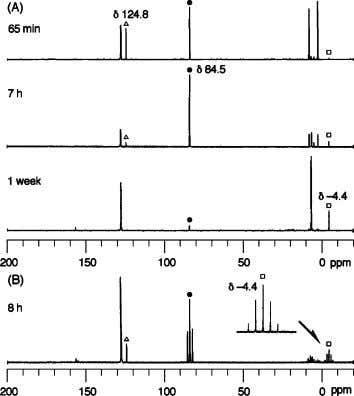 COMMUNICATIONS Figure 1. (A) 1 3 C { 1 H } NMR spectra showing conversion of