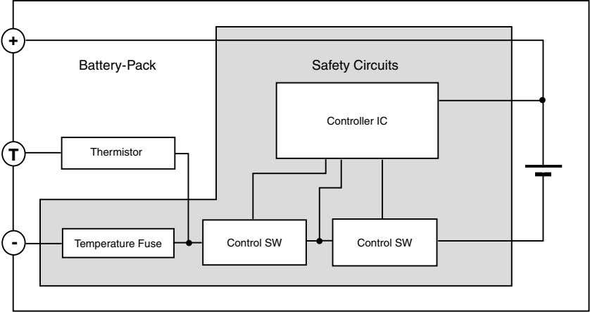 + Battery-Pack Safety Circuits Controller IC T Thermistor - Temperature Fuse Control SW Control SW