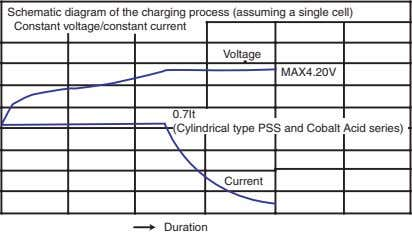Schematic diagram of the charging process (assuming a single cell) Constant voltage/constant current Voltage MAX4.20V