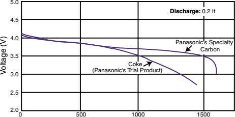 5.0 Discharge: 0.2 It 4.5 4.0 Panasonic's Specialty Carbon 3.5 Coke (Panasonic's Trial Product) 3.0