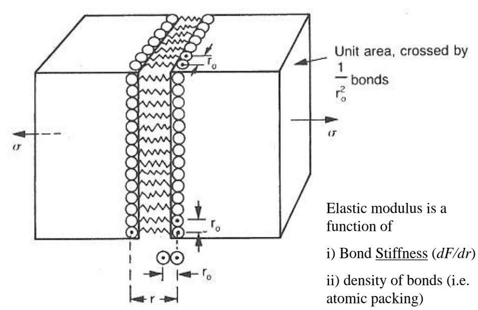 Elastic modulus is a function of i) Bond Stiffness (dF/dr) ii) density of bonds (i.e.
