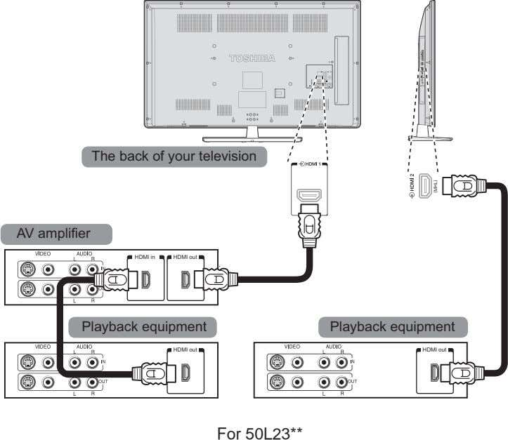 The back of your television AV amplifier HDMI in HDMI out Playback equipment Playback equipment