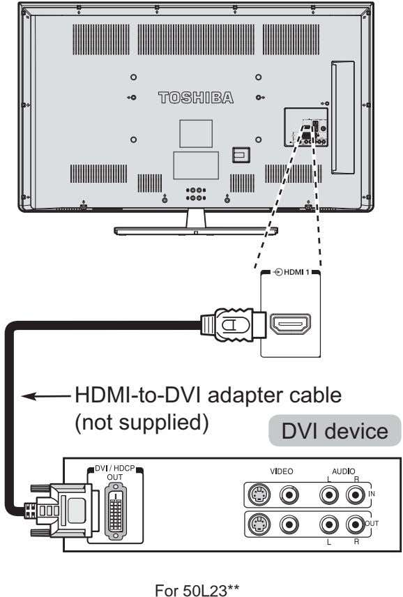 HDMI-to-DVI adapter cable (not supplied) DVI device For 50L23**