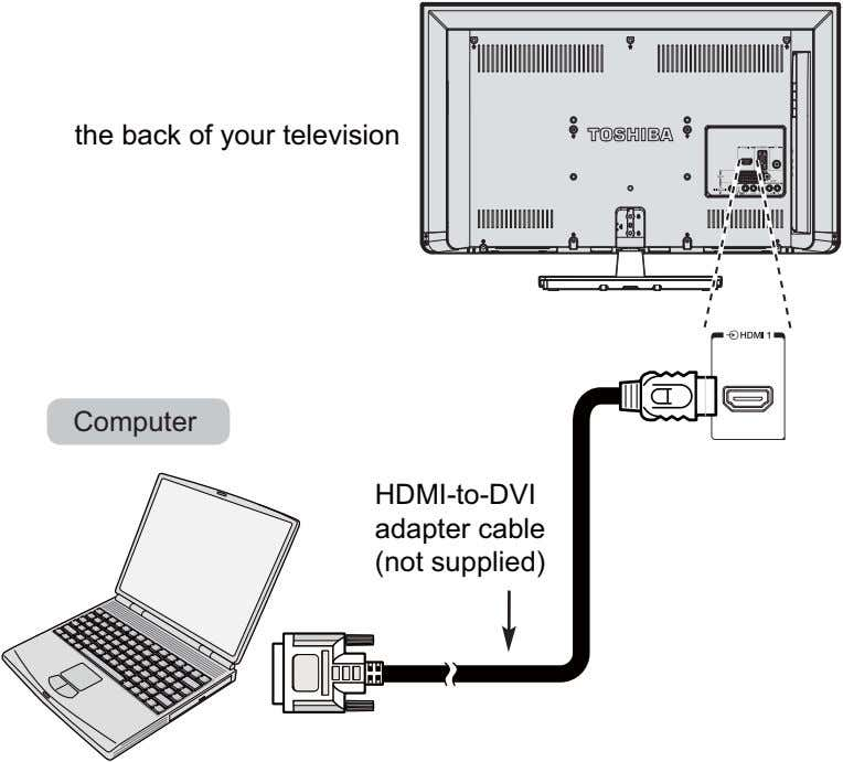 the back of your television Computer HDMI-to-DVI adapter cable 2 (not supplied)