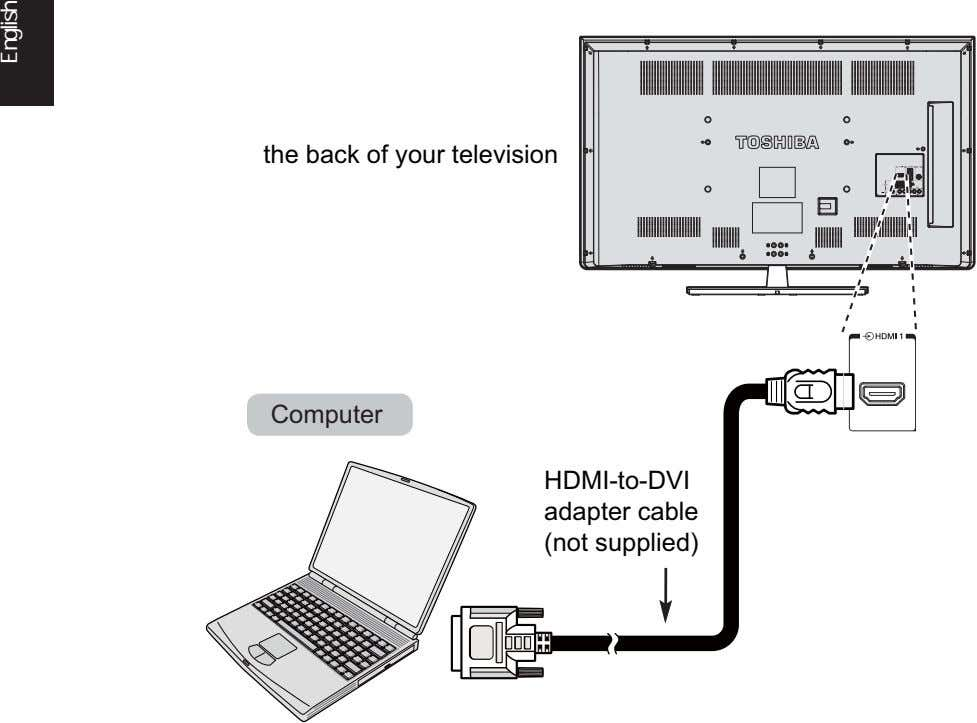 the back of your television Computer HDMI-to-DVI adapter cable (not supplied) 2 English