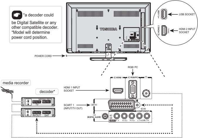 *a decoder could USB SOCKET be Digital Satellite or any other compatible decoder. *Model will