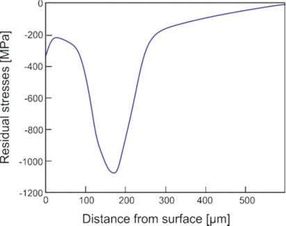 bearing fatigue life (contact pressure of 3000 MPa). Figure 7: Pre-defined optimized residual stress state for