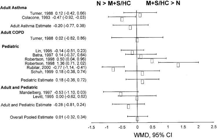 Figure 2. Weighted standardized mean difference (WMD) for symptom scores in ED/ICU trials using 2