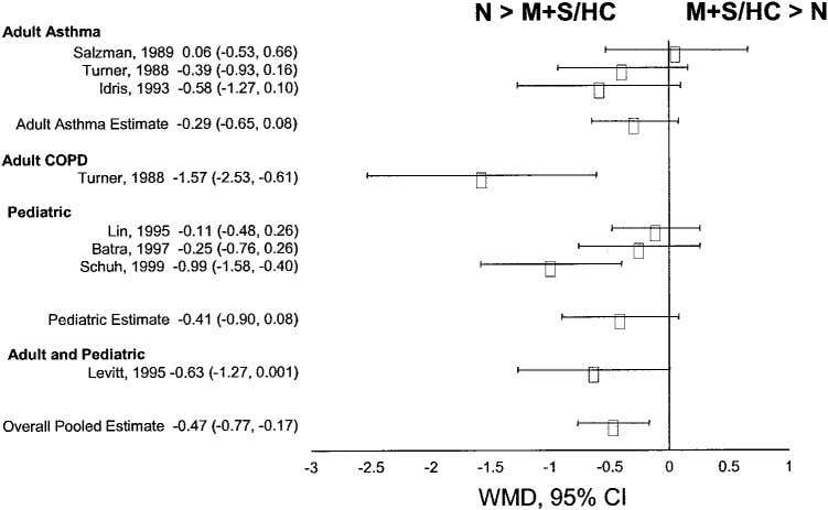 Figure 4. Weighted standardized mean difference for heart rate in ED/ICU trials using 2 -agonists