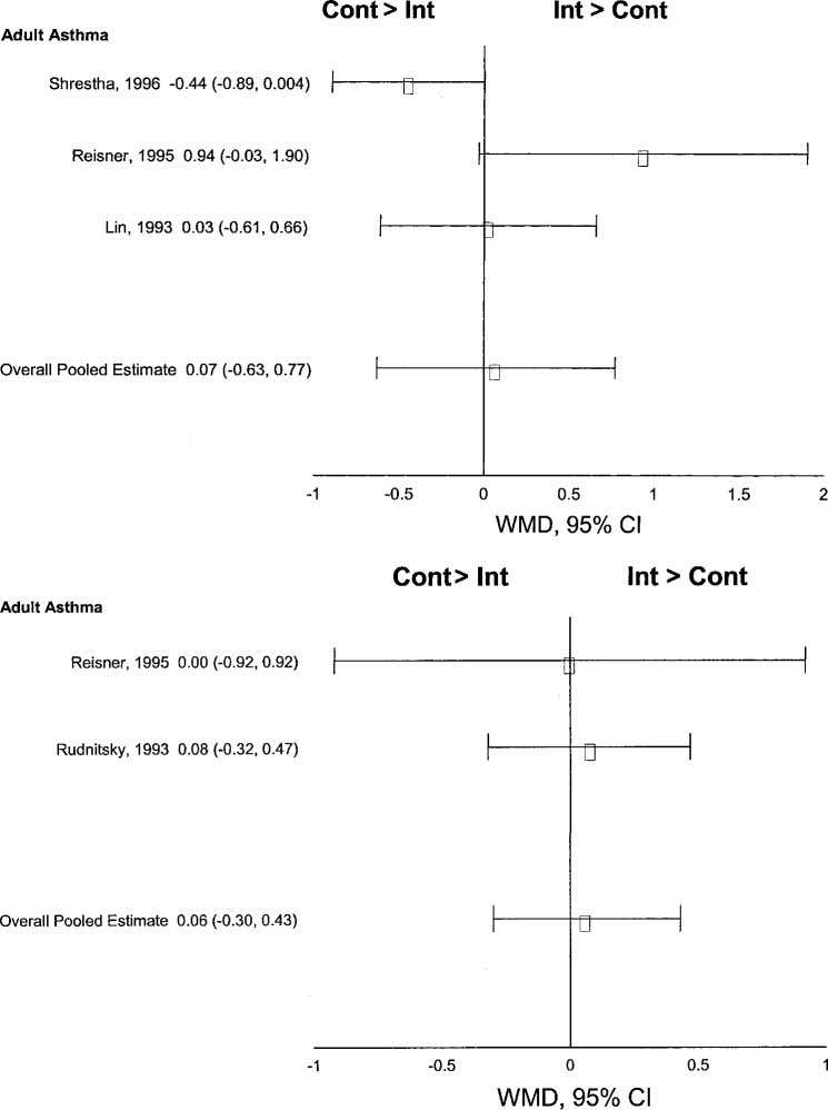 Figure 6. Top : weighted standardized mean difference for FEV 1 in ED/ICU trials of