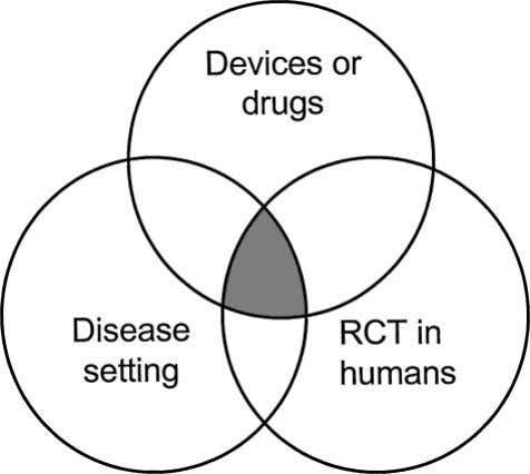 Figure 1. Studies selected included those overlapping (illus- trated by shaded area) devices or drugs,