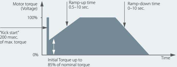 "Ramp-up time Motor torque Ramp-down time 0.5–10 sec. (Voltage) 0–10 sec. 100% ""Kick start"" 200"