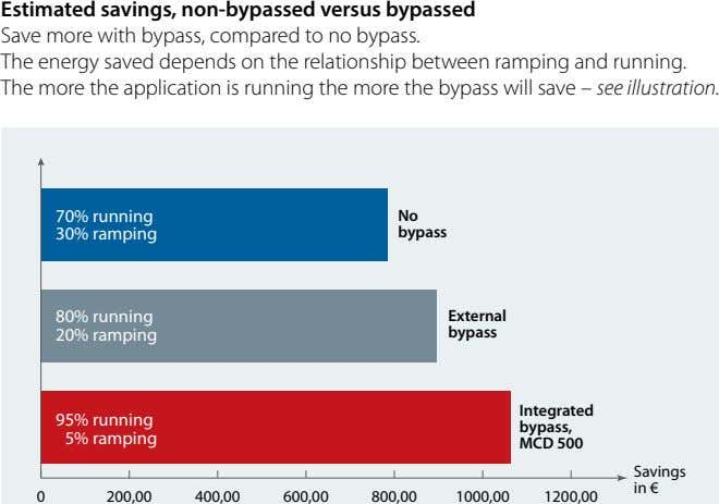 Estimated savings, non-bypassed versus bypassed Save more with bypass, compared to no bypass. The energy