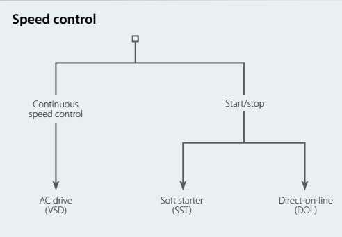 Speed control Continuous Start/stop speed control AC drive Soft starter Direct-on-line (VSD) (SST) (DOL)