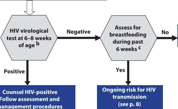 HIV virological test at 6–8 weeks of age b Negative Assess for breastfeeding during past