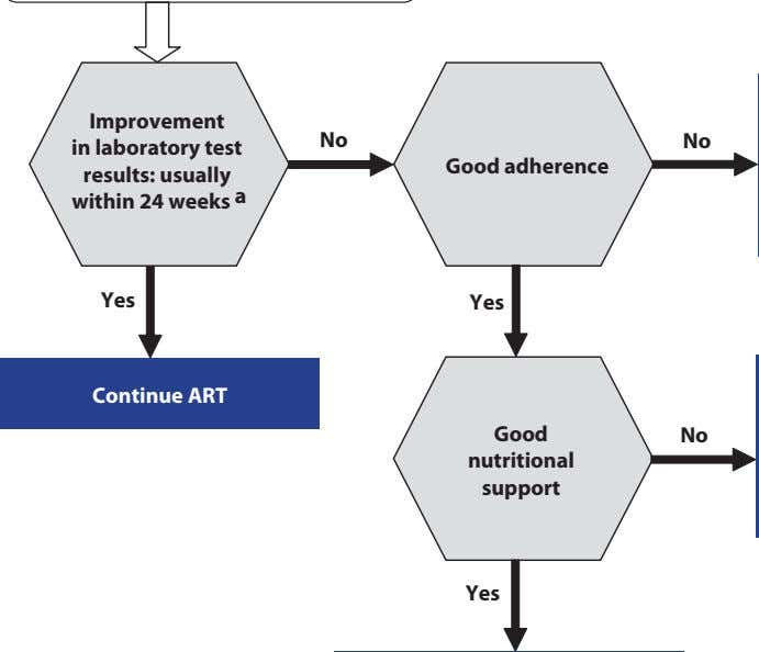 Improvement in laboratory test results: usually within 24 weeks a No No Good adherence Ye