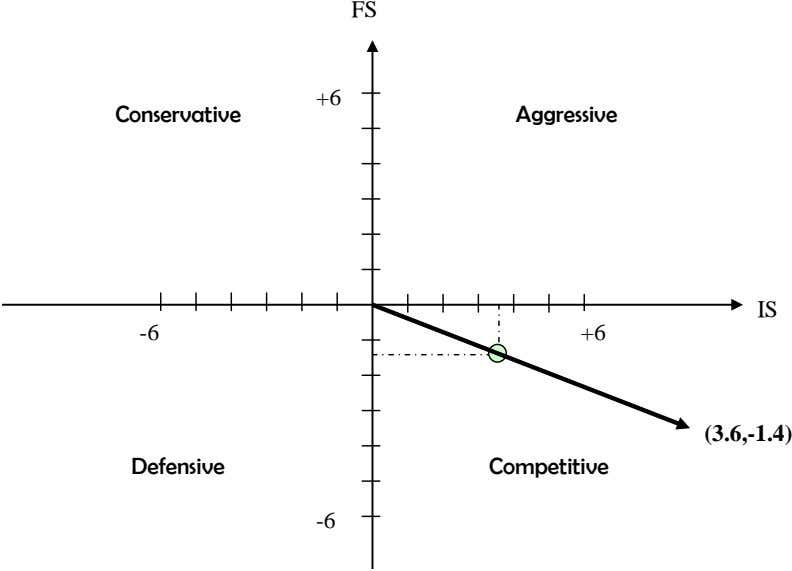 FS +6 Conservative Aggressive IS -6 +6 (3.6,-1.4) Defensive Competitive -6