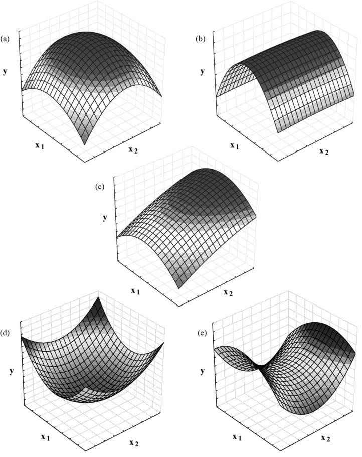 M.A. Bezerra et al. / Talanta 76 (2008) 965–977 969 Fig. 1. Some profiles of surface