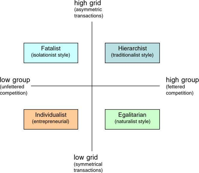 (fettered transactions) (symmetrical low grid (naturalist style) (entrepreneurial) Egalitarian Individualist competition) competition) high grid (unfettered high