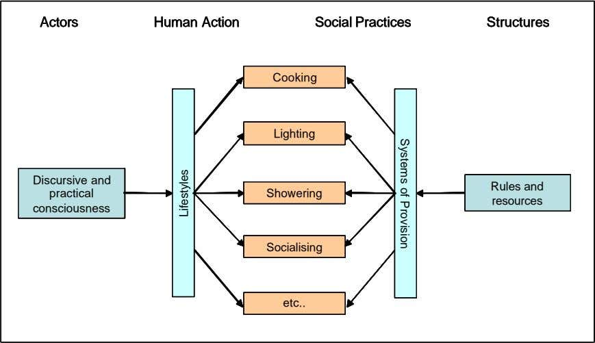 Actors Actors Actors Human Action Human Action Human Action Social Practices Social Practices Social Practices Structures