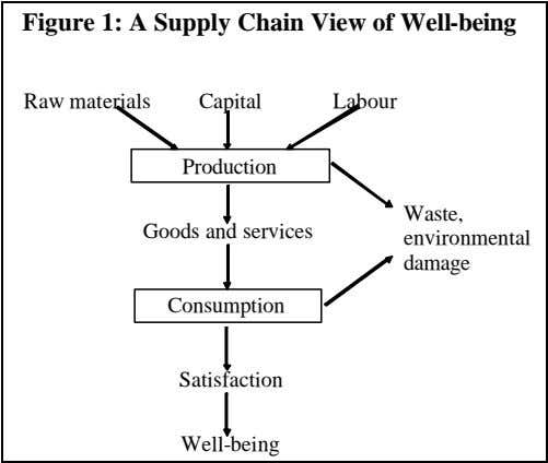 Figure 1: A Supply Chain View of Well-being Raw materials Capital Labour Production Waste, Goods and