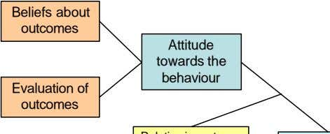 Beliefs about outcomes Attitude towards the Evaluation of behaviour outcomes