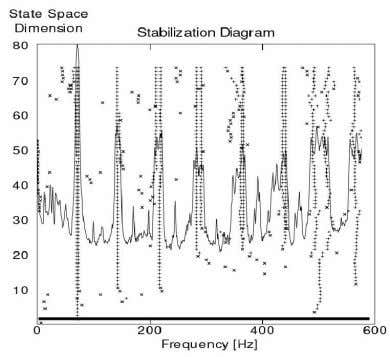 data sets (Right for new and left for worn out specimens). Figure 13 Stabilization diagram for