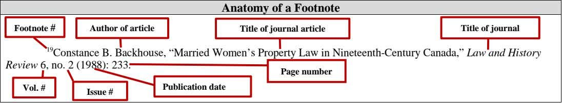 Anatomy of a Footnote Footnote # Author of article Title of journal article Title of